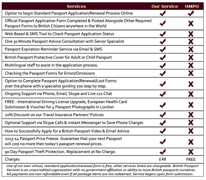 TABLE-standard-passport-packages